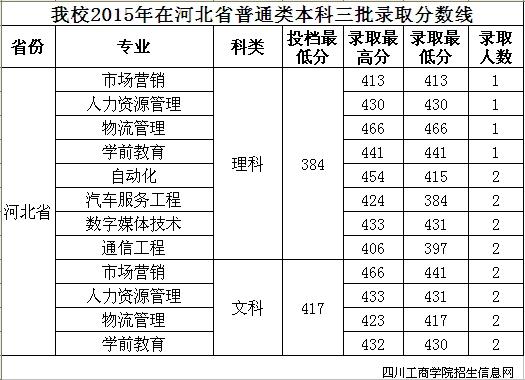 2015四川工商学院三本 专科高考录取分数线